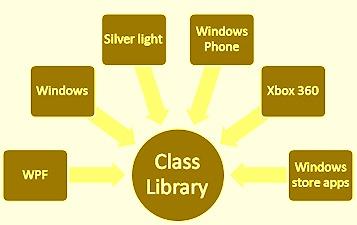 Class Library in dot net framework
