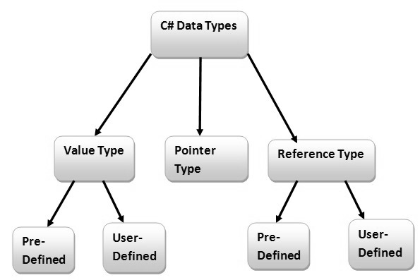 DataType in C#
