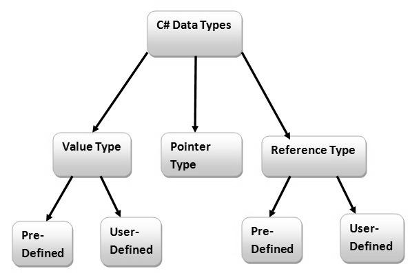 DataType in C#