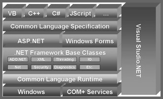 Net framework Architecture KnowledgetPoint